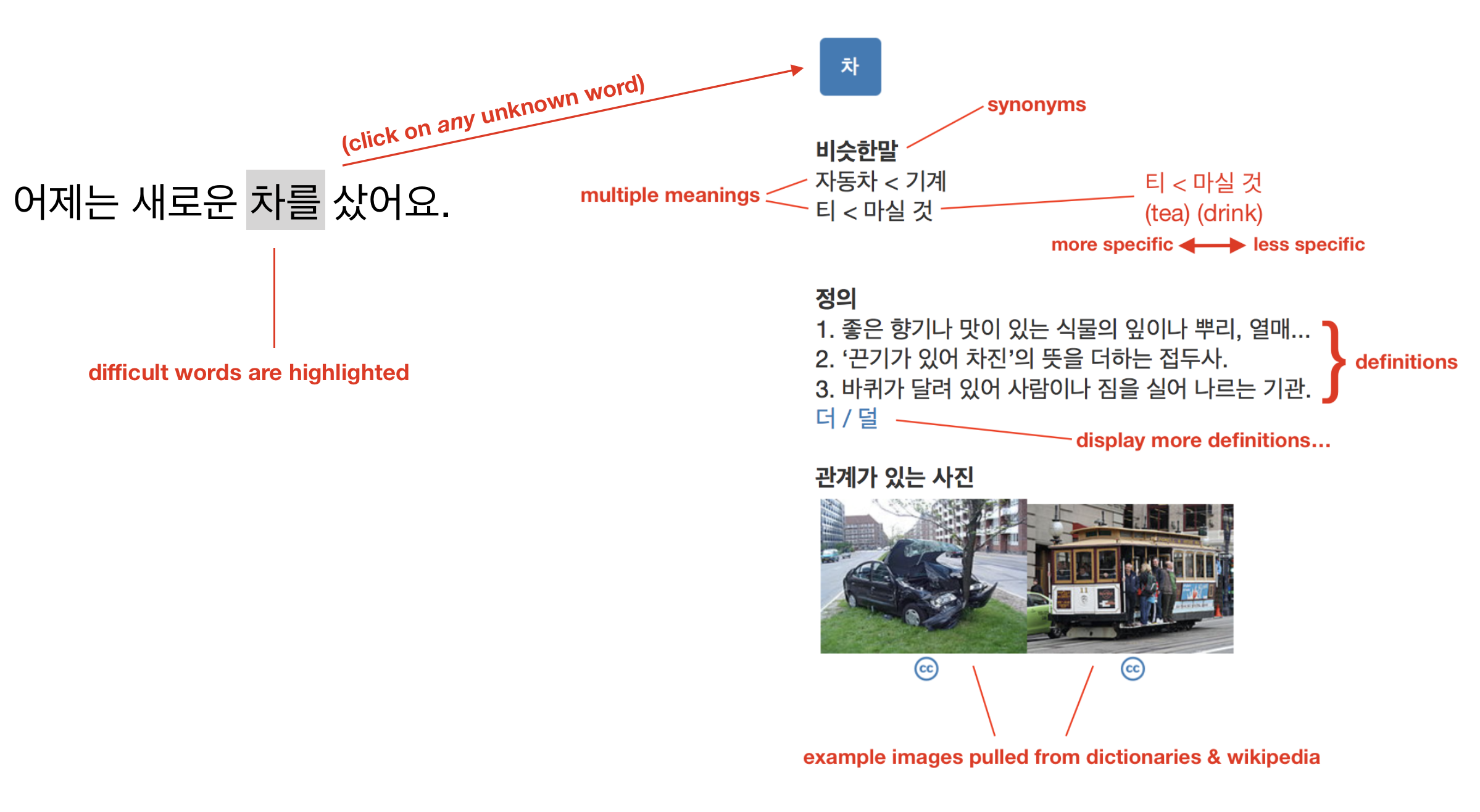 building a tool to make learning korean easier through reading